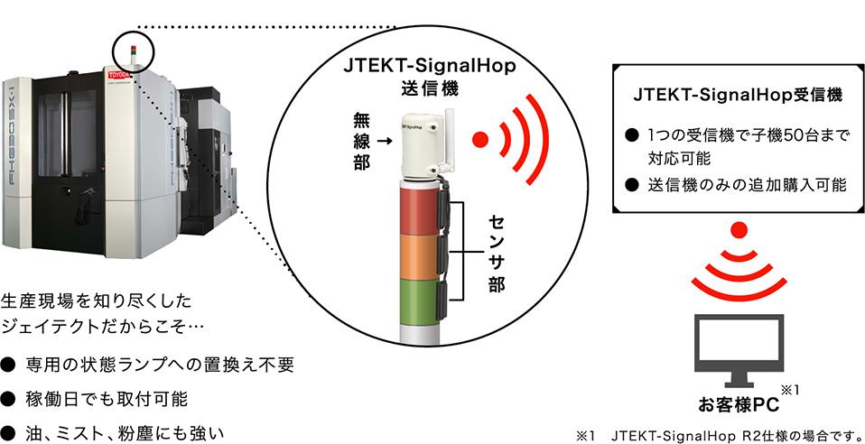 SignalHop(シグナルホップ)